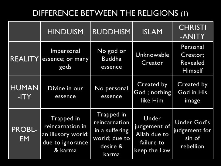 Christianity Vs Islam Essay